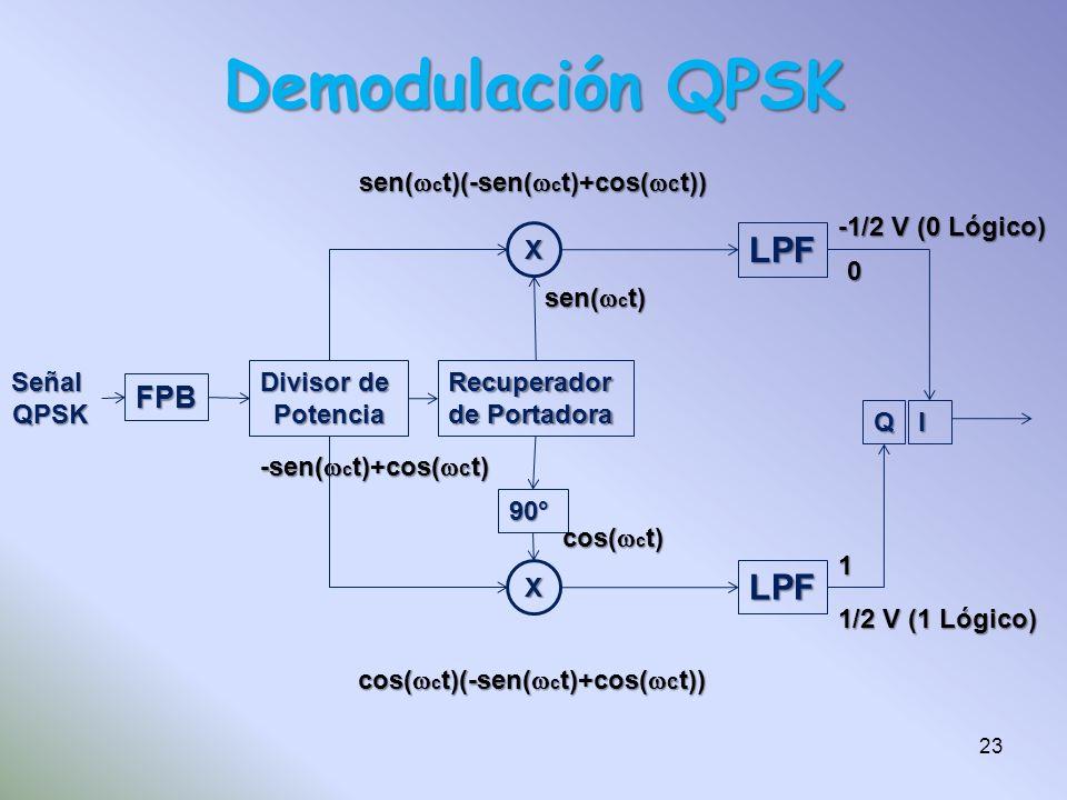 Demodulación QPSK FPB SeñalQPSK Divisor de PotenciaRecuperador de Portadora X X LPF LPF QI 90° -sen( c t)+cos( c t) sen( c t) cos( c t) sen( c t)(-sen