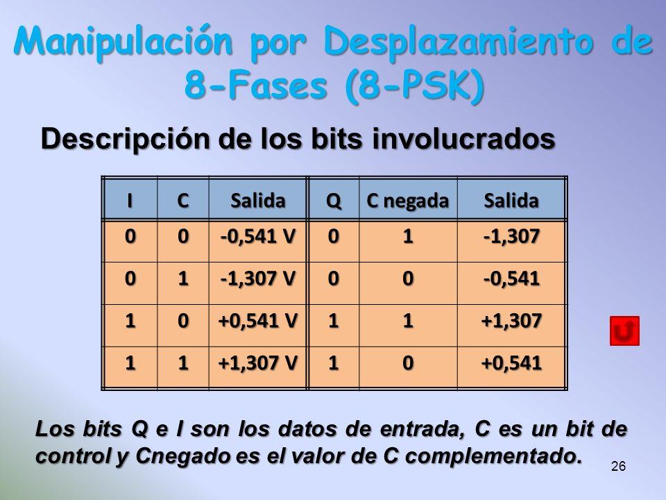 Descripción de los bits involucrados Manipulación por Desplazamiento de 8-Fases (8-PSK) ICSalidaQ C negada Salida 00 -0,541 V 01-1,307 01 -1,307 V 00-