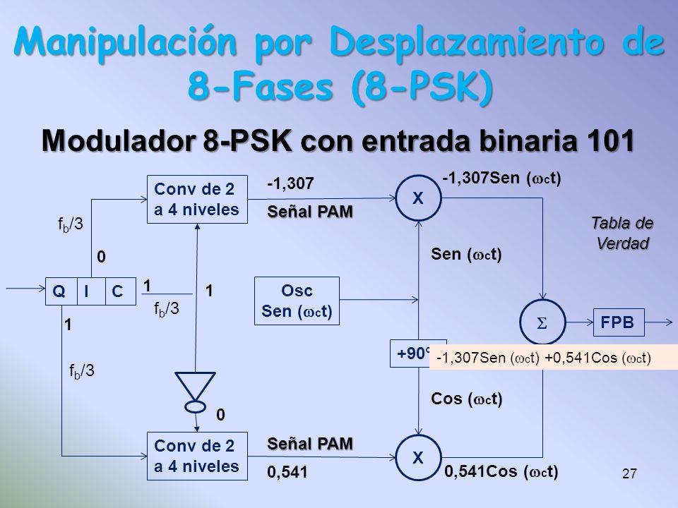 Modulador 8-PSK con entrada binaria 101 QIC Conv de 2 a 4 niveles Conv de 2 a 4 niveles Osc Sen ( c t) X X +90° FPB 101 1 0 1 1 0 0,541 -1,307 -1,307S