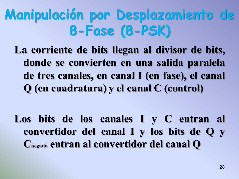 La corriente de bits llegan al divisor de bits, donde se convierten en una salida paralela de tres canales, en canal I (en fase), el canal Q (en cuadr
