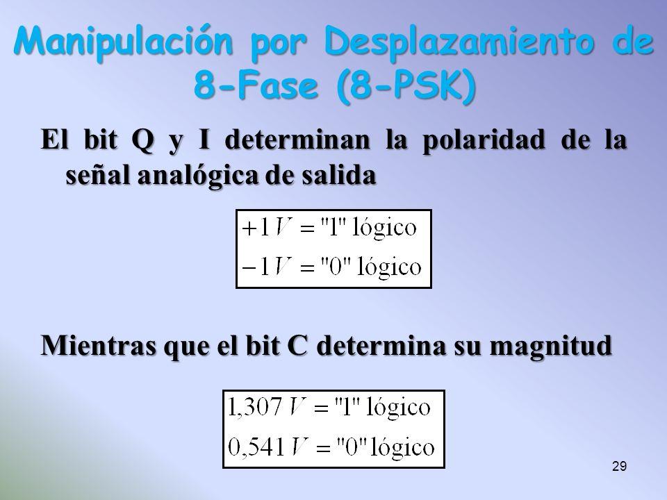 El bit Q y I determinan la polaridad de la señal analógica de salida Mientras que el bit C determina su magnitud Manipulación por Desplazamiento de 8-