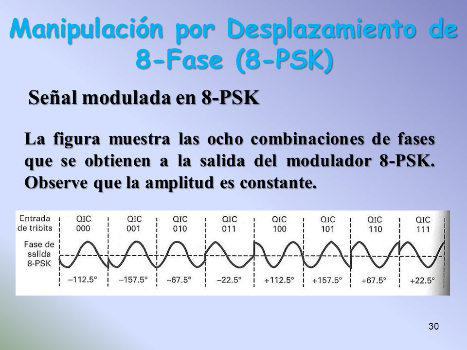 Señal modulada en 8-PSK Manipulación por Desplazamiento de 8-Fase (8-PSK) La figura muestra las ocho combinaciones de fases que se obtienen a la salid