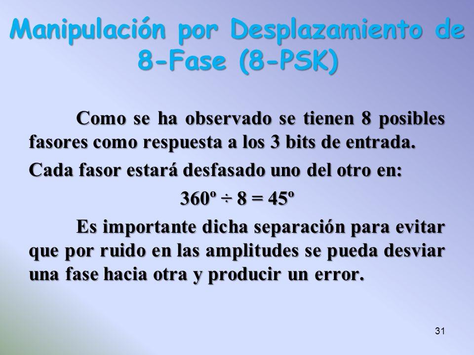 Como se ha observado se tienen 8 posibles fasores como respuesta a los 3 bits de entrada. Cada fasor estará desfasado uno del otro en: 360º ÷ 8 = 45º