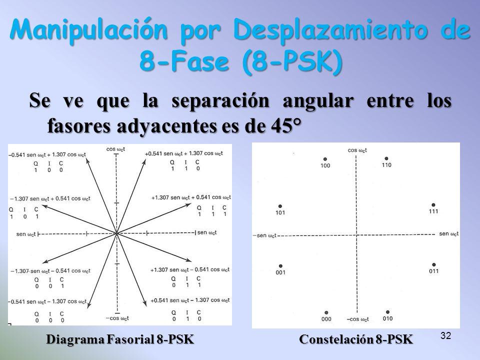 Se ve que la separación angular entre los fasores adyacentes es de 45° Manipulación por Desplazamiento de 8-Fase (8-PSK) Diagrama Fasorial 8-PSK Const