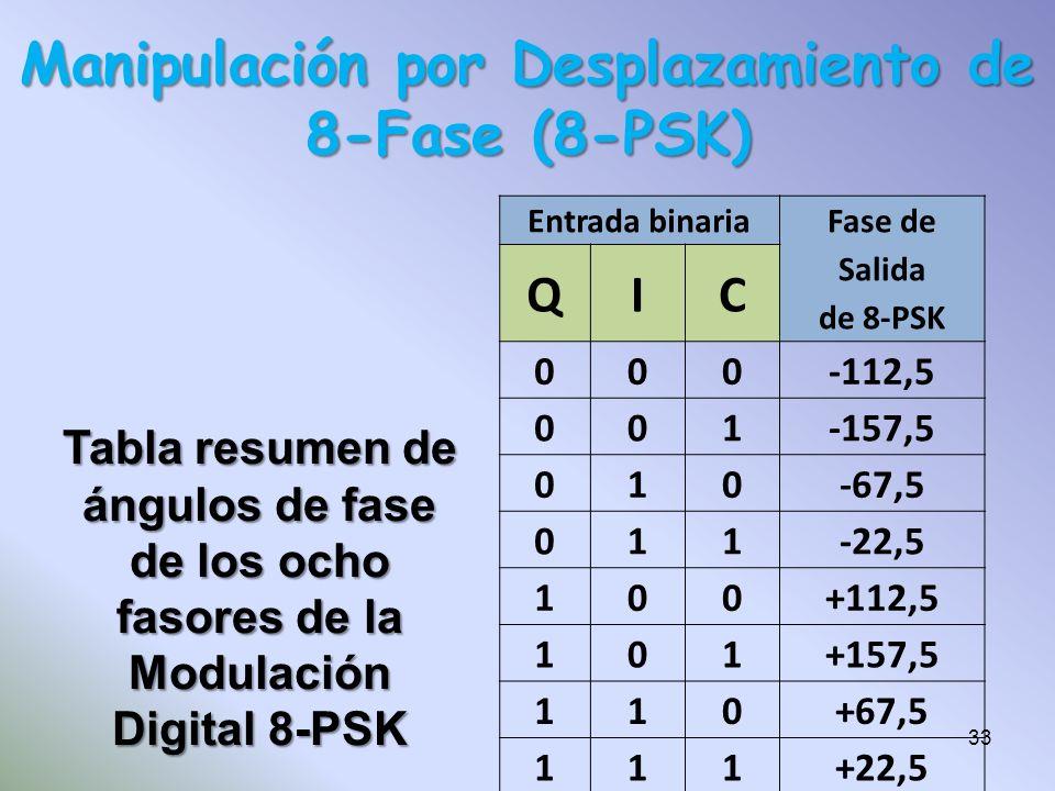 Manipulación por Desplazamiento de 8-Fase (8-PSK) Entrada binaria Fase de Salida de 8-PSK QIC 000-112,5 001-157,5 010-67,5 011-22,5 100+112,5 101+157,