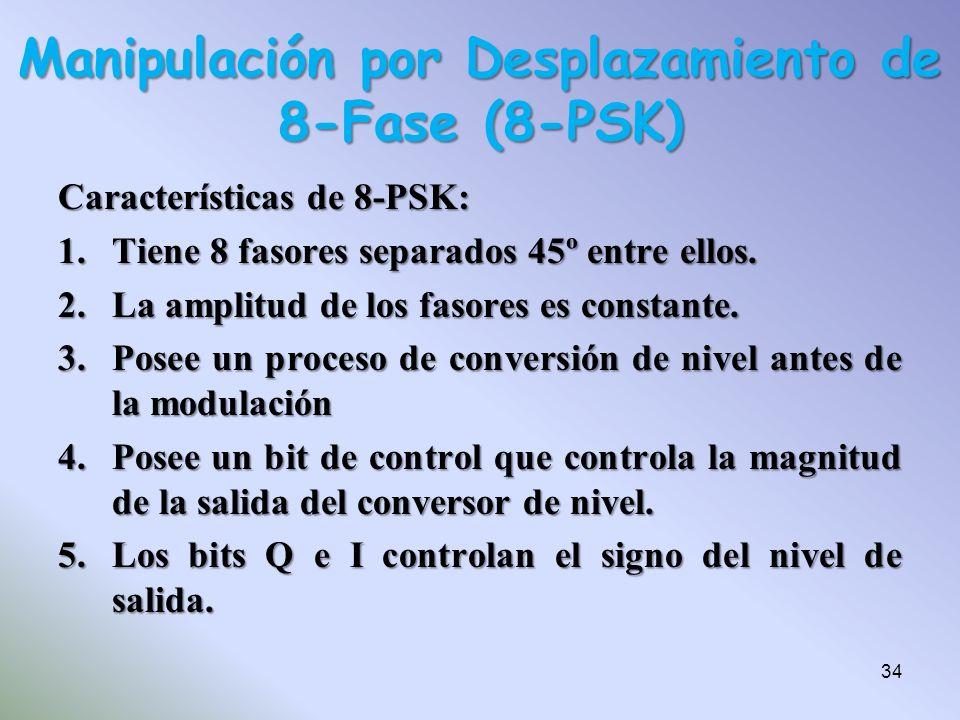 Características de 8-PSK: 1.Tiene 8 fasores separados 45º entre ellos. 2.La amplitud de los fasores es constante. 3.Posee un proceso de conversión de