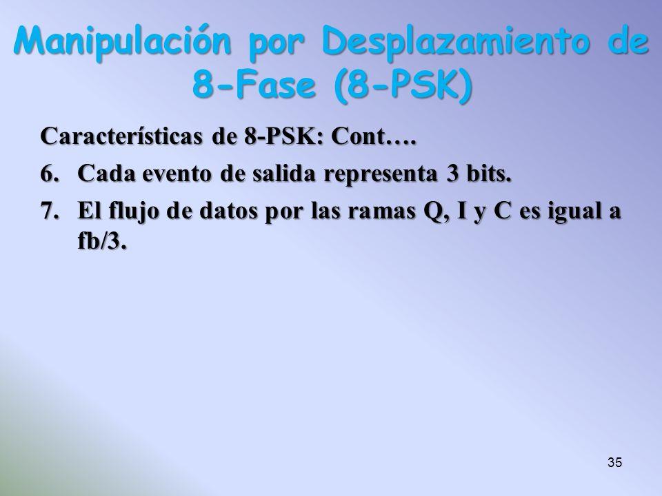 Características de 8-PSK: Cont…. 6.Cada evento de salida representa 3 bits. 7.El flujo de datos por las ramas Q, I y C es igual a fb/3. Manipulación p