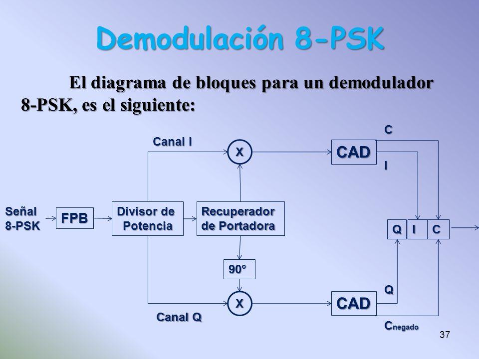 Demodulación 8-PSK FPB Señal8-PSK Divisor de PotenciaRecuperador de Portadora X X CAD CAD QI 90° Canal I Canal Q C I QC C negado El diagrama de bloque