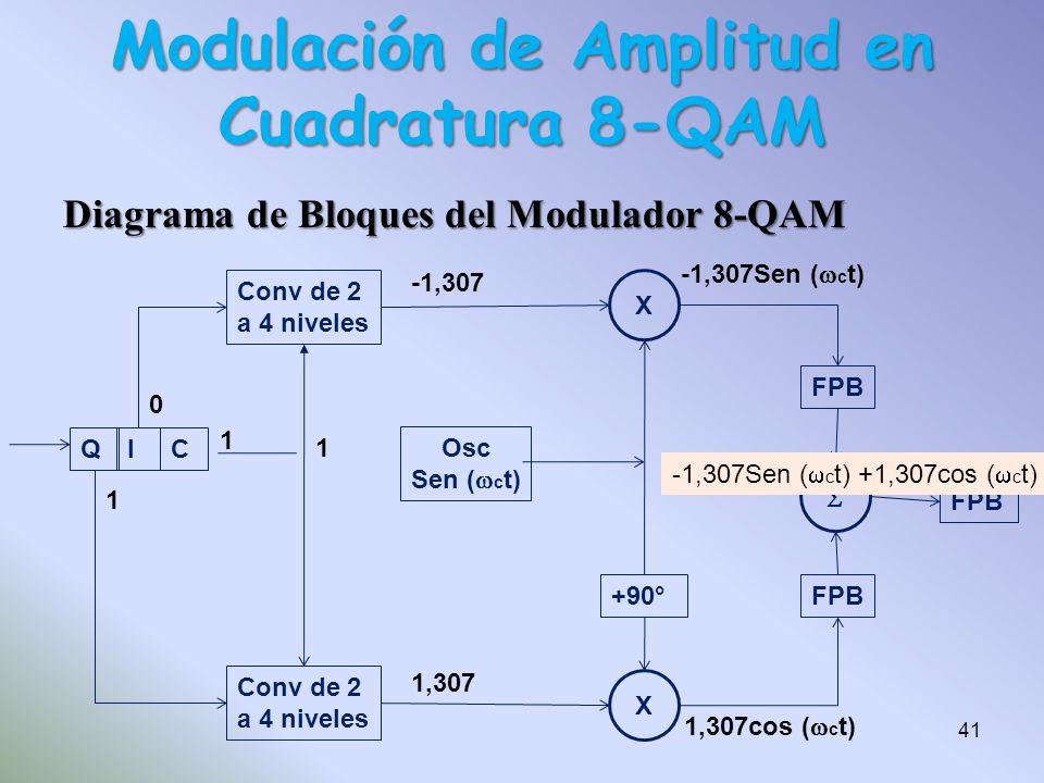 Diagrama de Bloques del Modulador 8-QAM QIC Conv de 2 a 4 niveles Conv de 2 a 4 niveles Osc Sen ( c t) X X +90° FPB 101 1 0 1 1 1,307 -1,307 -1,307Sen
