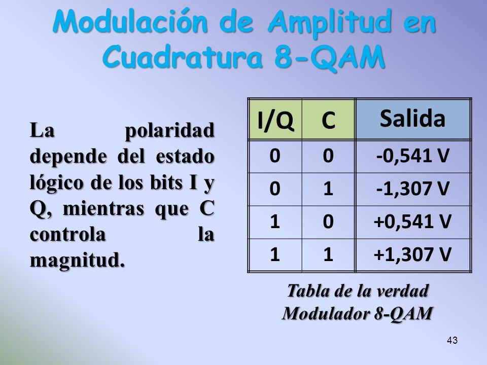 La polaridad depende del estado lógico de los bits I y Q, mientras que C controla la magnitud. Modulación de Amplitud en Cuadratura 8-QAM Tabla de la