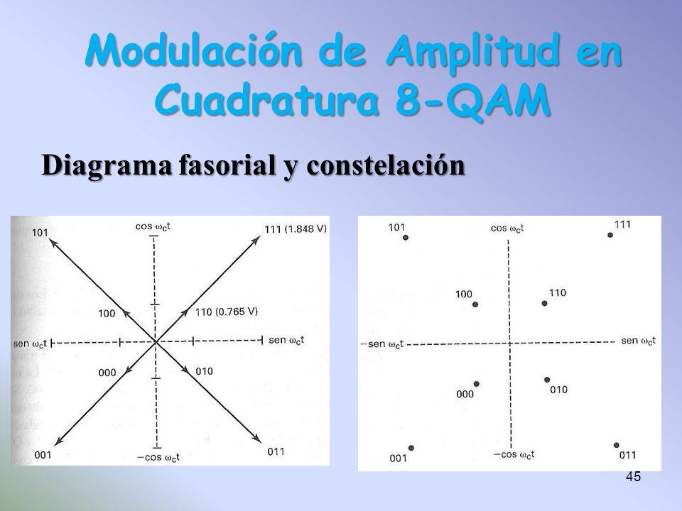 Diagrama fasorial y constelación Modulación de Amplitud en Cuadratura 8-QAM 45