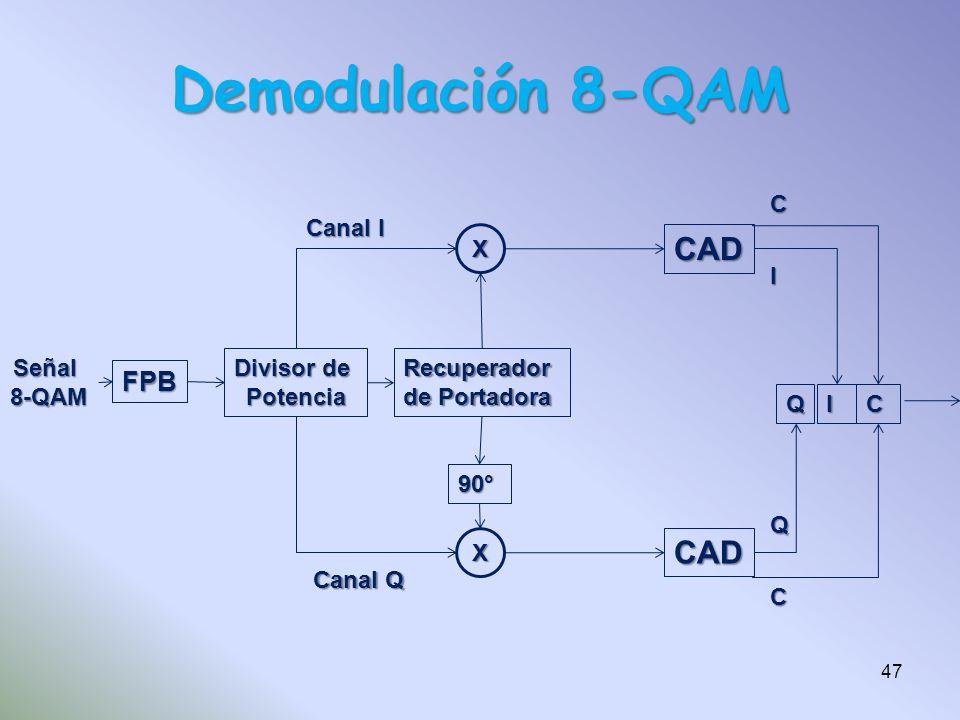 Demodulación 8-QAM FPB Señal8-QAM Divisor de PotenciaRecuperador de Portadora X X CAD CAD QI 90° Canal I Canal Q C I QCC 47