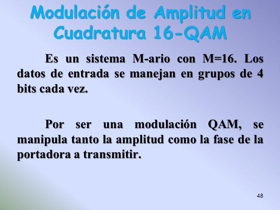 Modulación de Amplitud en Cuadratura 16-QAM Es un sistema M-ario con M=16. Los datos de entrada se manejan en grupos de 4 bits cada vez. Por ser una m
