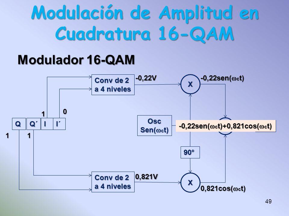 Modulador 16-QAM QQ´II´ Conv de 2 a 4 niveles Conv de 2 a 4 niveles X X FPB 90° Osc Sen( c t) 1001 11 1 0 -0,22V 0,821V -0,22sen( c t) 0,821cos( c t)