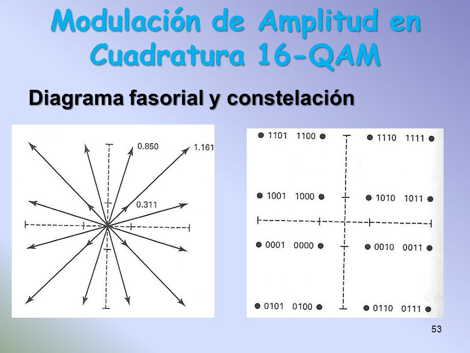 Diagrama fasorial y constelación Modulación de Amplitud en Cuadratura 16-QAM 53