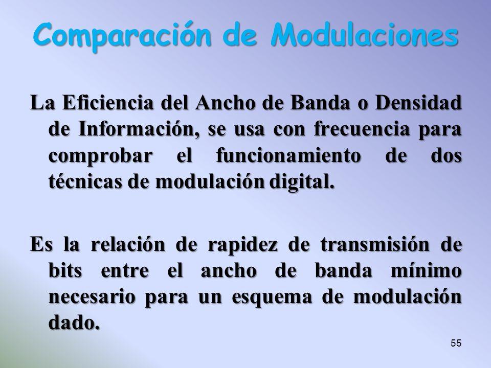 La Eficiencia del Ancho de Banda o Densidad de Información, se usa con frecuencia para comprobar el funcionamiento de dos técnicas de modulación digit