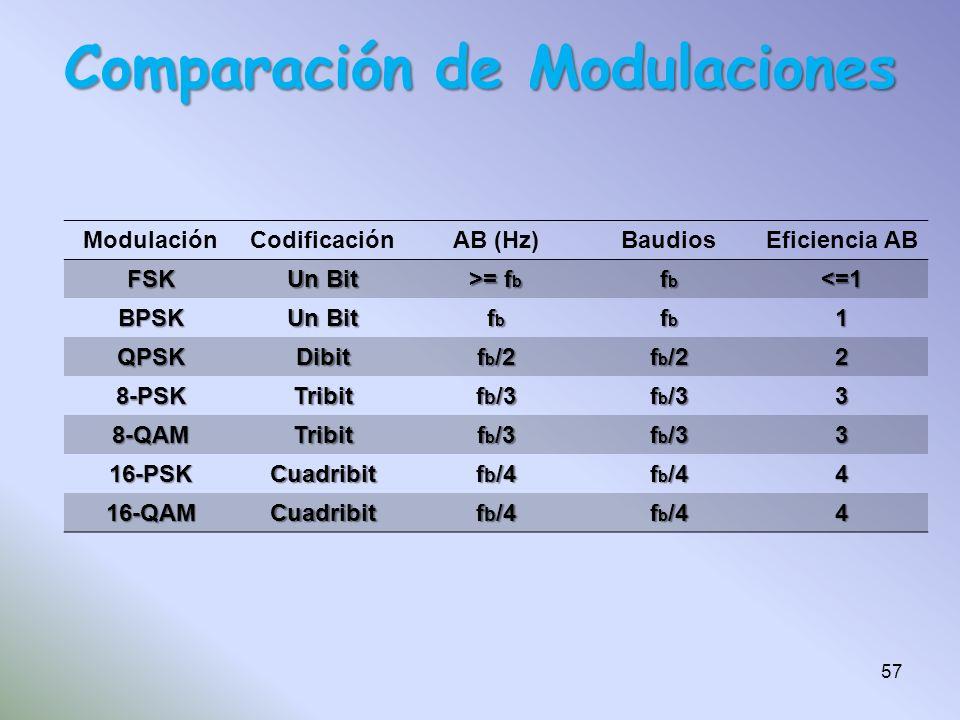 Comparación de Modulaciones ModulaciónCodificaciónAB (Hz)BaudiosEficiencia AB FSK Un Bit >= f b fbfbfbfb <=1 BPSK Un Bit fbfbfbfb fbfbfbfb1 QPSKDibit