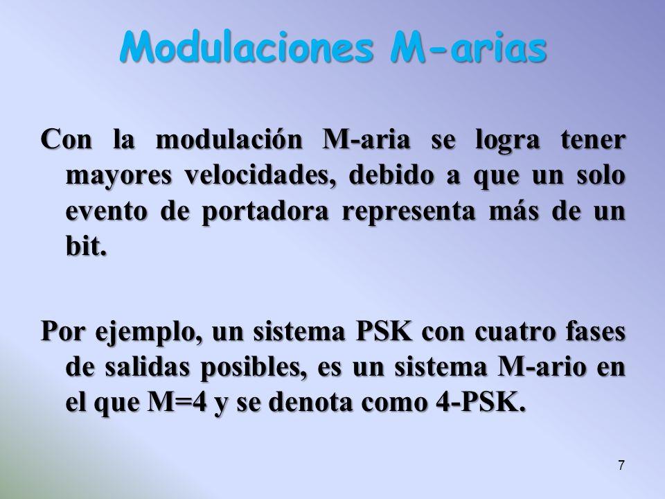 Con la modulación M-aria se logra tener mayores velocidades, debido a que un solo evento de portadora representa más de un bit. Por ejemplo, un sistem