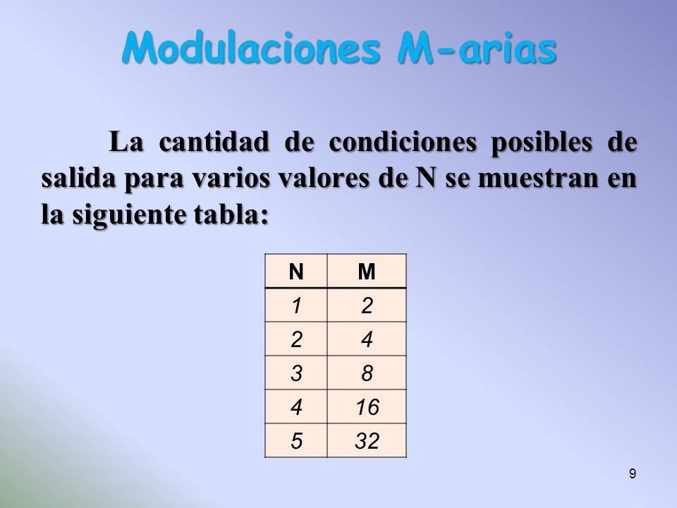 La cantidad de condiciones posibles de salida para varios valores de N se muestran en la siguiente tabla: NM 12 24 38 416 532 Modulaciones M-arias 9