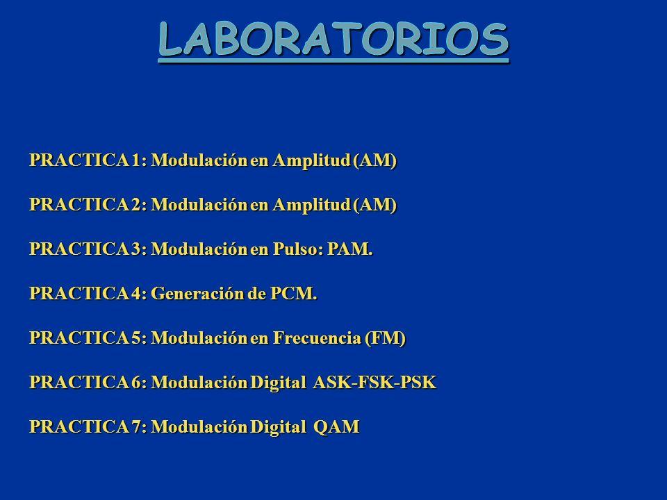 PRACTICA 1: Modulación en Amplitud (AM) PRACTICA 2: Modulación en Amplitud (AM) PRACTICA 3: Modulación en Pulso: PAM.