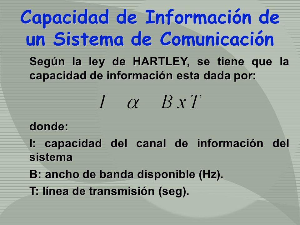 Según la ley de HARTLEY, se tiene que la capacidad de información esta dada por: donde: I: capacidad del canal de información del sistema B: ancho de banda disponible (Hz).