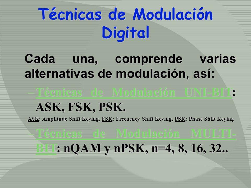 Técnicas de Modulación Digital Cada una, comprende varias alternativas de modulación, así: –Técnicas de Modulación UNI-BIT: ASK, FSK, PSK. ASK: Amplit