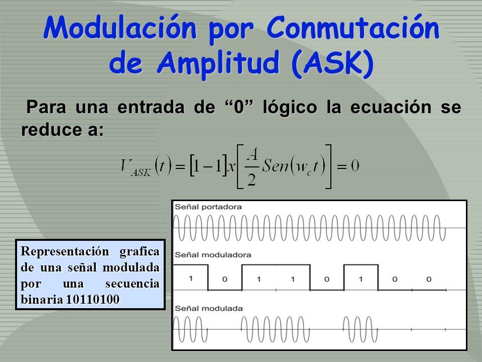 Modulación por Conmutación de Amplitud (ASK) Modulación por Conmutación de Amplitud (ASK) Para una entrada de 0 lógico la ecuación se reduce a: Para una entrada de 0 lógico la ecuación se reduce a: Representación grafica de una señal modulada por una secuencia binaria 10110100