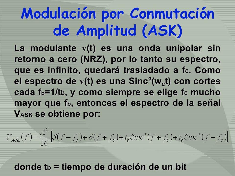 La modulante v (t) es una onda unipolar sin retorno a cero (NRZ), por lo tanto su espectro, que es infinito, quedará trasladado a f c.