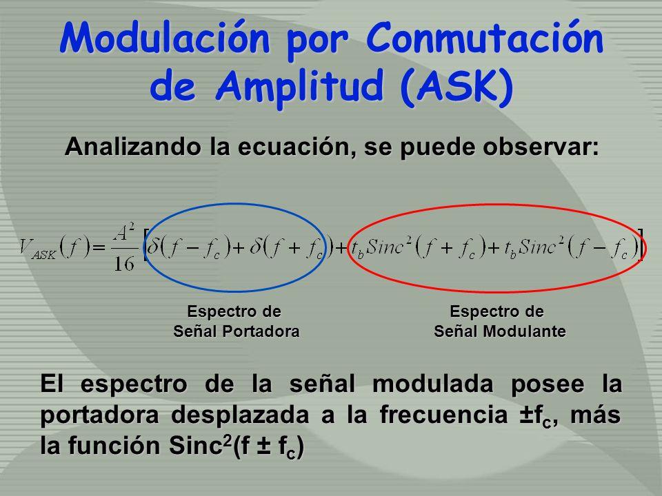 Analizando la ecuación, se puede observar: Espectro de Señal Portadora Espectro de Señal Modulante El espectro de la señal modulada posee la portadora desplazada a la frecuencia ±f c, más la función Sinc 2 (f ± f c ) Modulación por Conmutación de Amplitud (ASK) Modulación por Conmutación de Amplitud (ASK)