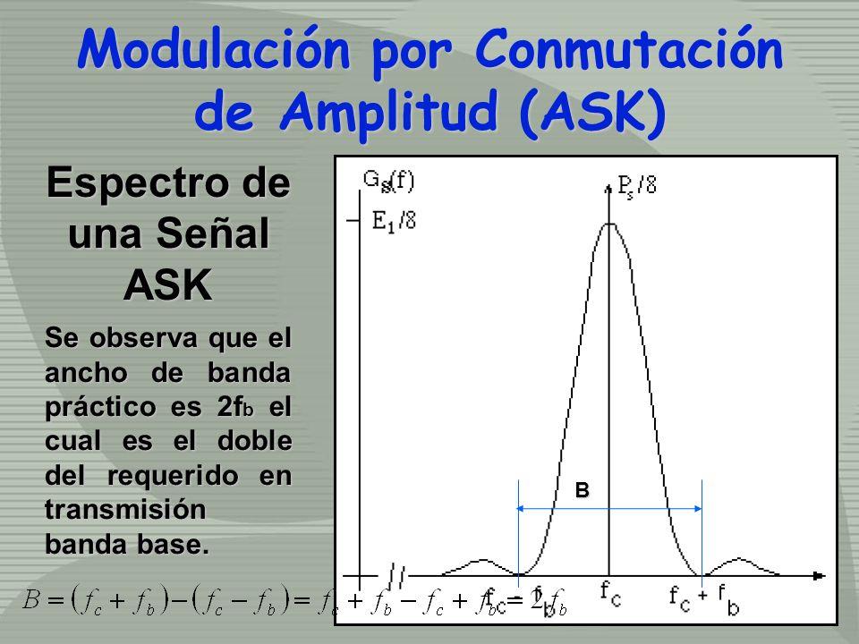 Espectro de una Señal ASK Se observa que el ancho de banda práctico es 2f b el cual es el doble del requerido en transmisión banda base. B Modulación