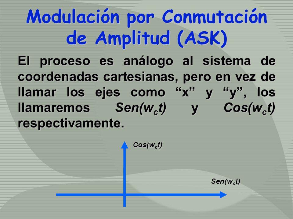 El proceso es análogo al sistema de coordenadas cartesianas, pero en vez de llamar los ejes como x y y, los llamaremos Sen(w c t) y Cos(w c t) respectivamente.