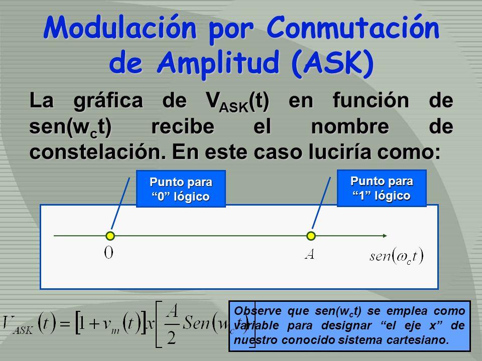 La gráfica de V ASK (t) en función de sen(w c t) recibe el nombre de constelación. En este caso luciría como: Punto para 0 lógico Punto para 1 lógico