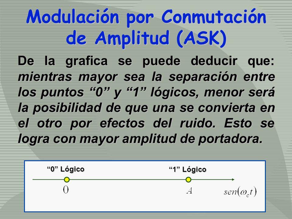 De la grafica se puede deducir que: mientras mayor sea la separación entre los puntos 0 y 1 lógicos, menor será la posibilidad de que una se convierta en el otro por efectos del ruido.