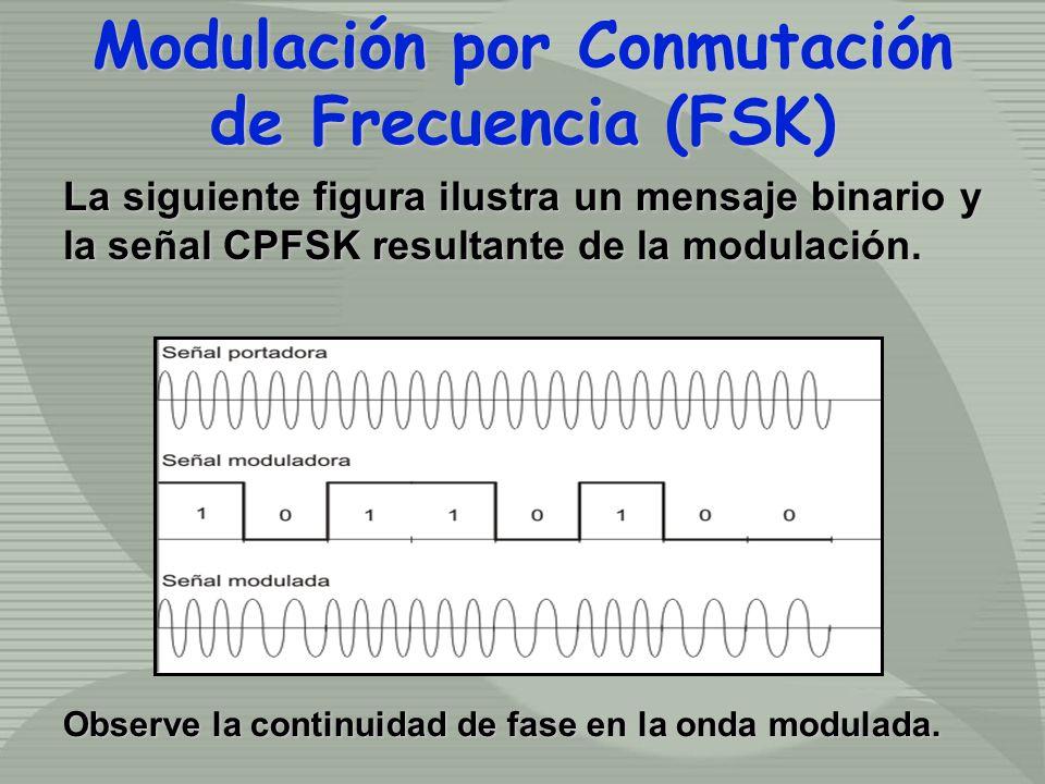 La siguiente figura ilustra un mensaje binario y la señal CPFSK resultante de la modulación. Observe la continuidad de fase en la onda modulada. Modul