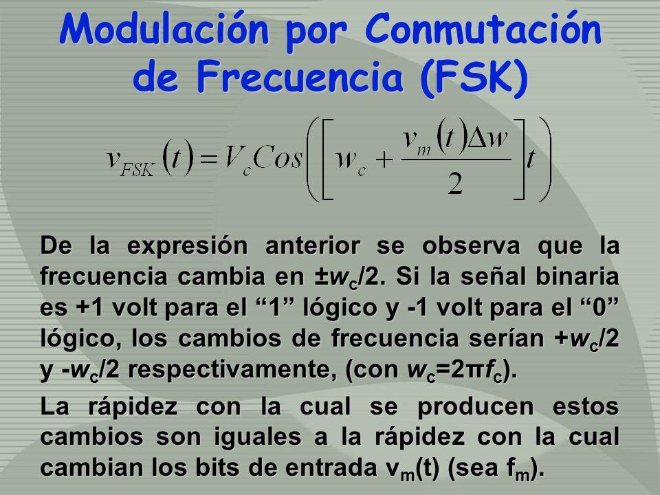 De la expresión anterior se observa que la frecuencia cambia en ±w c /2. Si la señal binaria es +1 volt para el 1 lógico y -1 volt para el 0 lógico, l