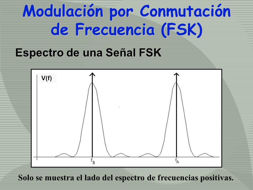 Espectro de una Señal FSK Modulación por Conmutación de Frecuencia (FSK) Modulación por Conmutación de Frecuencia (FSK) V(f) Solo se muestra el lado del espectro de frecuencias positivas.