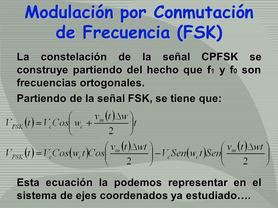 La constelación de la señal CPFSK se construye partiendo del hecho que f 1 y f 0 son frecuencias ortogonales. Partiendo de la señal FSK, se tiene que: