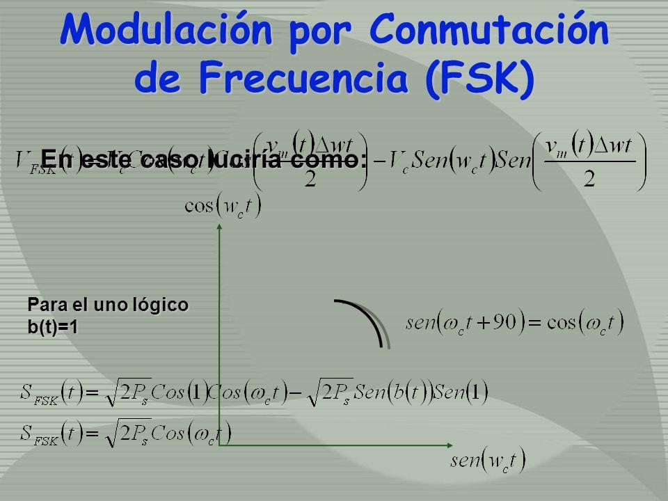 En este caso luciría como: Para el uno lógico b(t)=1 Modulación por Conmutación de Frecuencia (FSK) Modulación por Conmutación de Frecuencia (FSK)