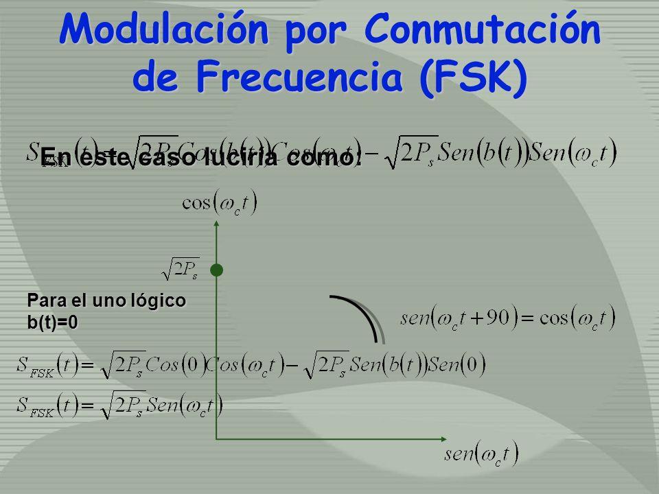 En este caso luciría como: Para el uno lógico b(t)=0 Modulación por Conmutación de Frecuencia (FSK) Modulación por Conmutación de Frecuencia (FSK)