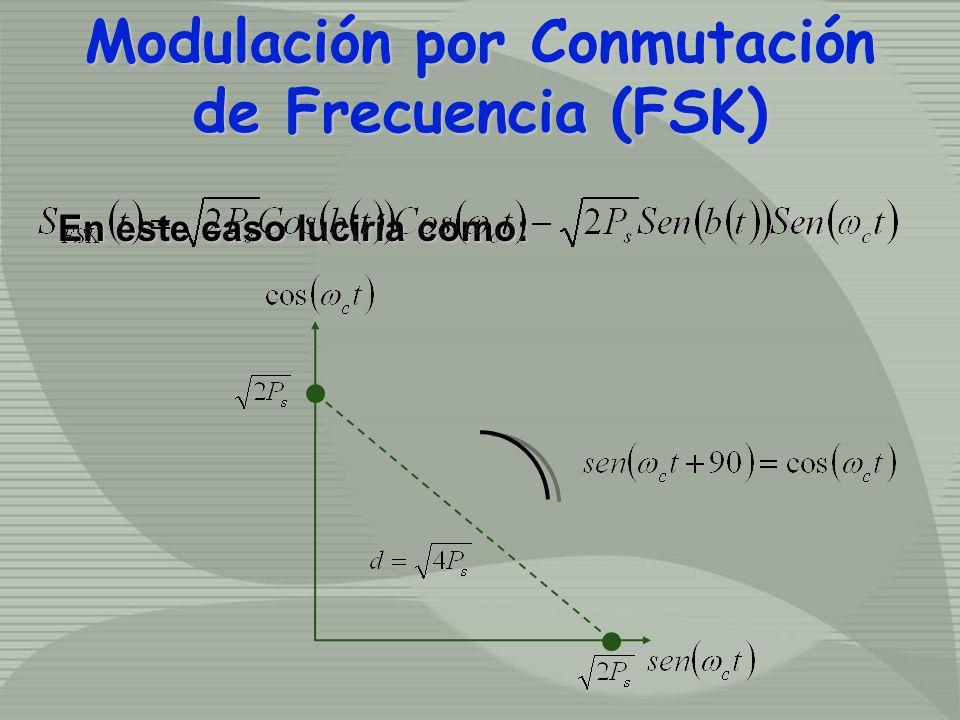 En este caso luciría como: Modulación por Conmutación de Frecuencia (FSK) Modulación por Conmutación de Frecuencia (FSK)