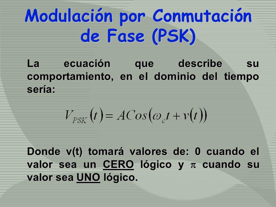 La ecuación que describe su comportamiento, en el dominio del tiempo sería: Donde v(t) tomará valores de: 0 cuando el valor sea un CERO lógico y cuand