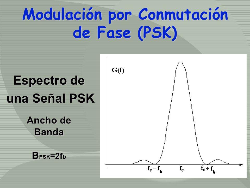 Espectro de una Señal PSK una Señal PSK Modulación por Conmutación de Fase (PSK) Modulación por Conmutación de Fase (PSK) Ancho de Banda B PSK =2f b