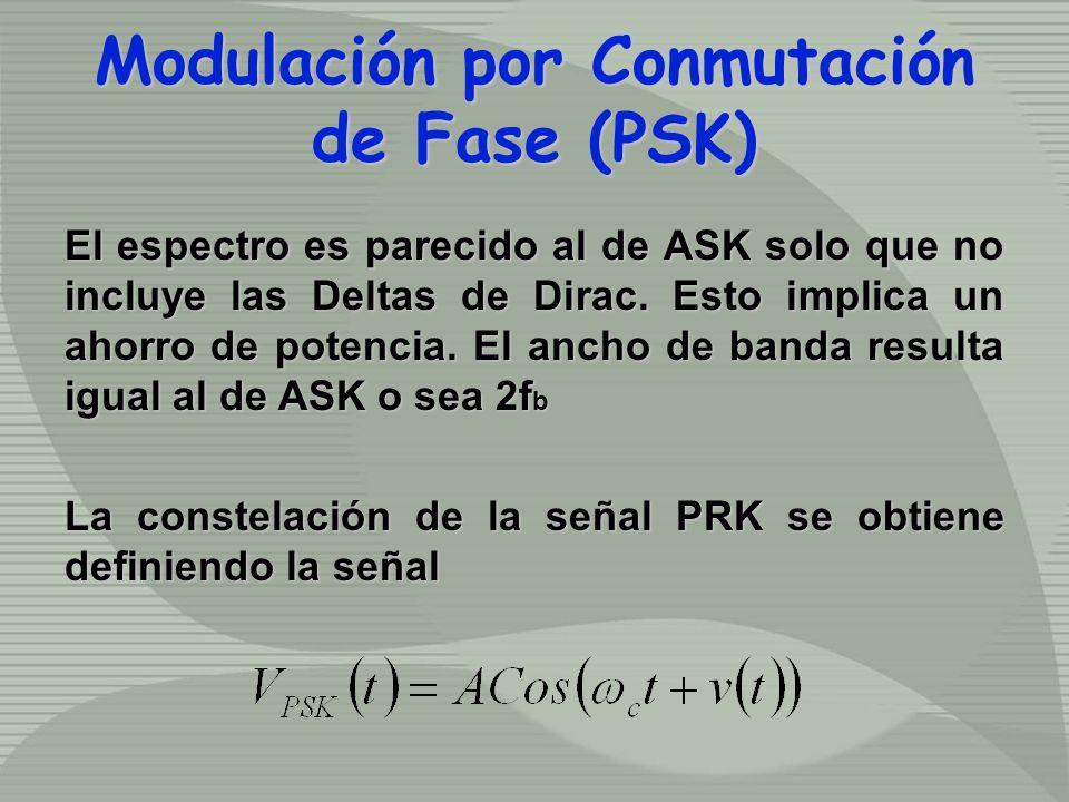 El espectro es parecido al de ASK solo que no incluye las Deltas de Dirac. Esto implica un ahorro de potencia. El ancho de banda resulta igual al de A