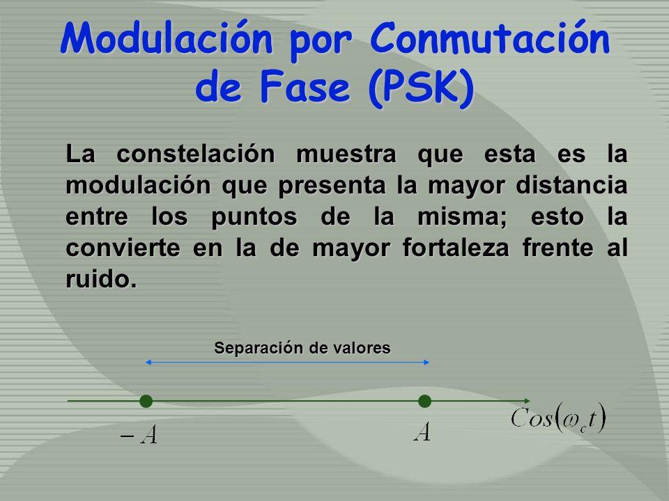 La constelación muestra que esta es la modulación que presenta la mayor distancia entre los puntos de la misma; esto la convierte en la de mayor forta