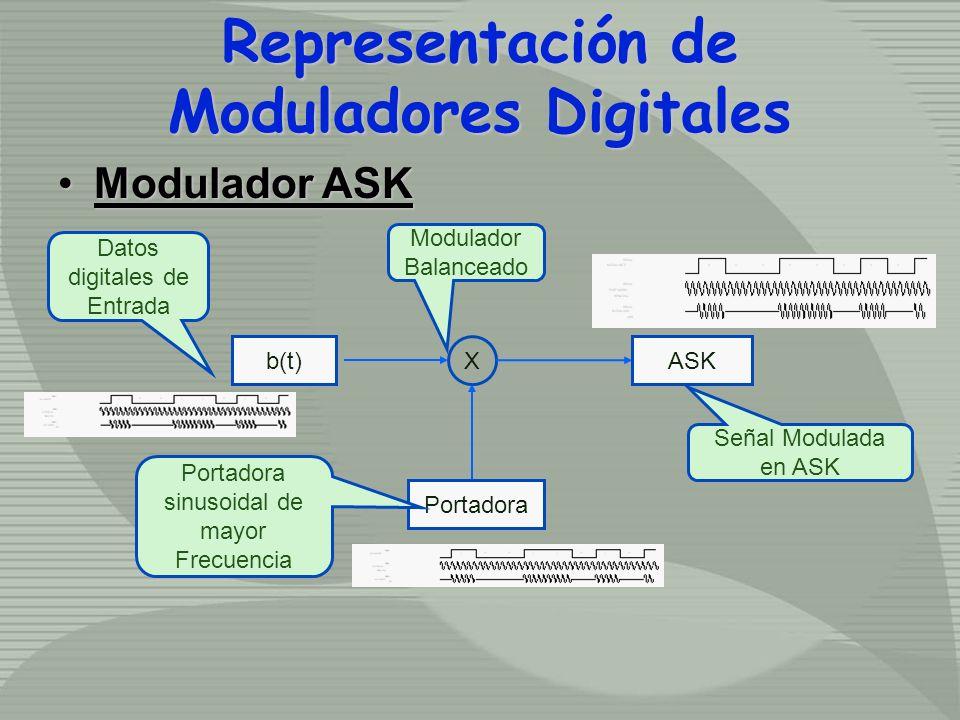 Representación de Moduladores Digitales Modulador ASKModulador ASK X Portadora b(t)ASK Modulador Balanceado Datos digitales de Entrada Portadora sinus