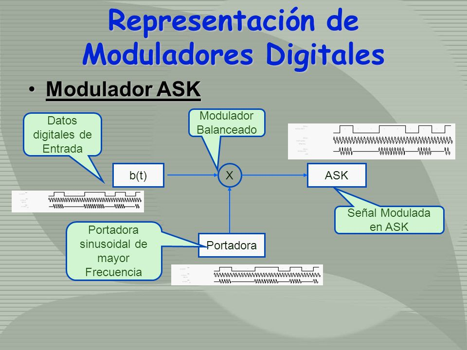Representación de Moduladores Digitales Modulador ASKModulador ASK X Portadora b(t)ASK Modulador Balanceado Datos digitales de Entrada Portadora sinusoidal de mayor Frecuencia Señal Modulada en ASK