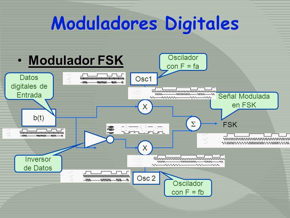 Modulador FSKModulador FSK b(t) Osc1 Osc 2 X X FSK Datos digitales de Entrada Oscilador con F = fa Oscilador con F = fb Inversor de Datos Señal Modulada en FSK Moduladores Digitales