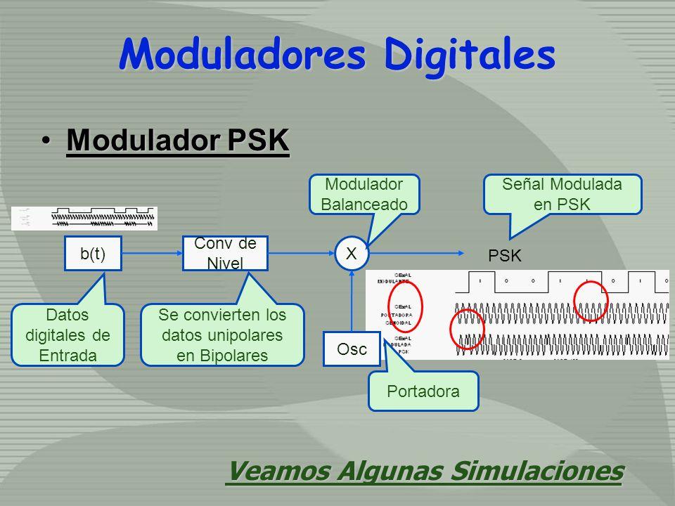 Modulador PSKModulador PSK b(t) Conv de Nivel X Osc PSK Datos digitales de Entrada Se convierten los datos unipolares en Bipolares Modulador Balanceado Portadora Señal Modulada en PSK Veamos Algunas Simulaciones Moduladores Digitales