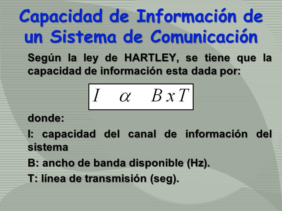 Según la ley de HARTLEY, se tiene que la capacidad de información esta dada por: donde: I: capacidad del canal de información del sistema B: ancho de