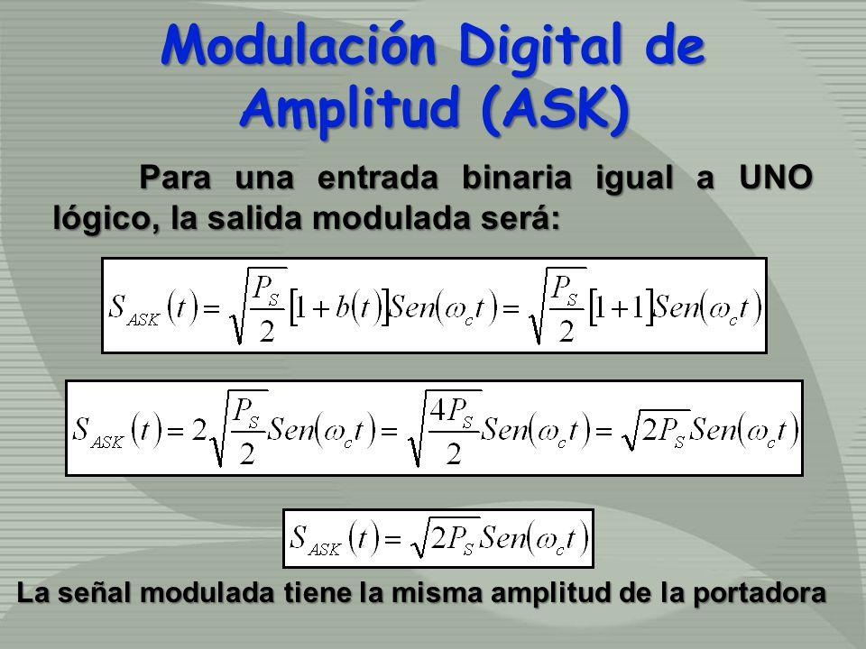 Para una entrada binaria igual a UNO lógico, la salida modulada será: Modulación Digital de Amplitud (ASK) La señal modulada tiene la misma amplitud d
